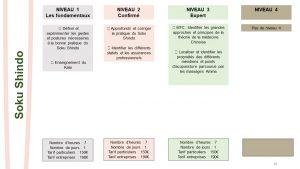 Formation Suku Shindo Aquitaine