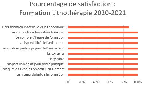 satisfaction lithothérapie