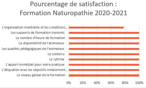 satisfaction naturopathie