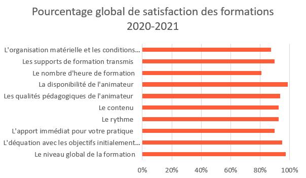 satisfaction globale 20202021